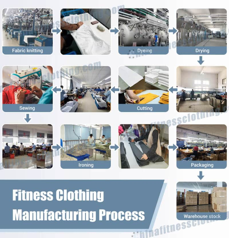 fitness clothing manufacturing process e1621392120489 - Home - Custom Fitness Apparel Manufacturer